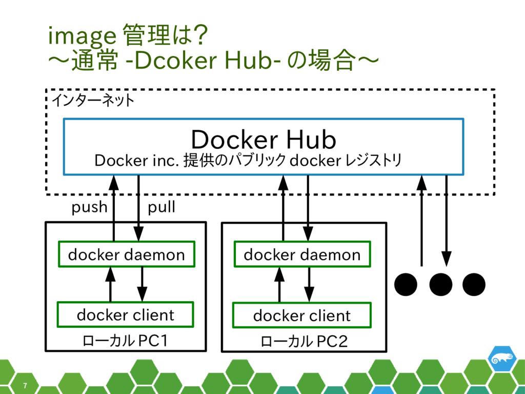 7 ローカル PC1 image 管理は? 〜通常 -Dcoker Hub- の場合〜 Doc...