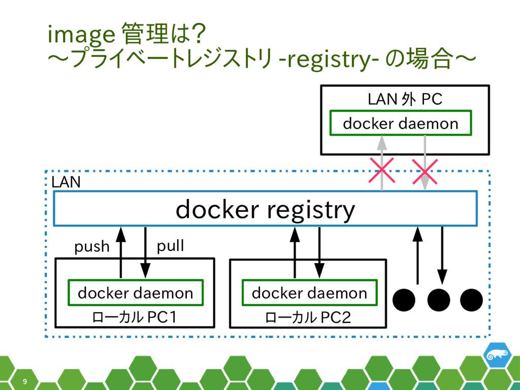 9 ローカル PC1 image 管理は? 〜プライベートレジストリ -registry- の...