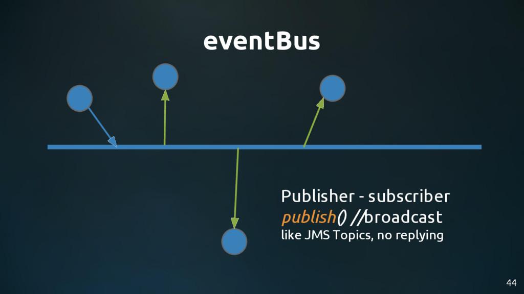 44 eventBus Publisher - subscriber publish() //...
