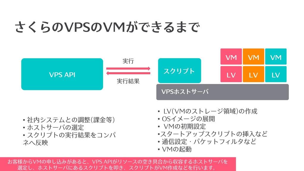 さくらのVPSのVMができるまで VM VPSホストサーバ VM VM スクリプト VPS A...