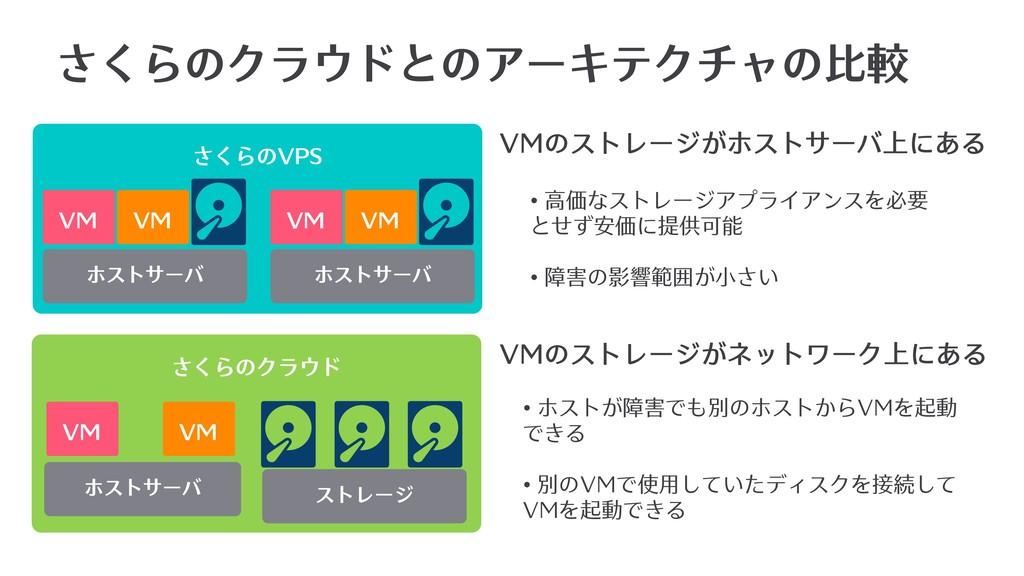 さくらのクラウドとのアーキテクチャの⽐較 さくらのVPS さくらのクラウド VM ホストサーバ...