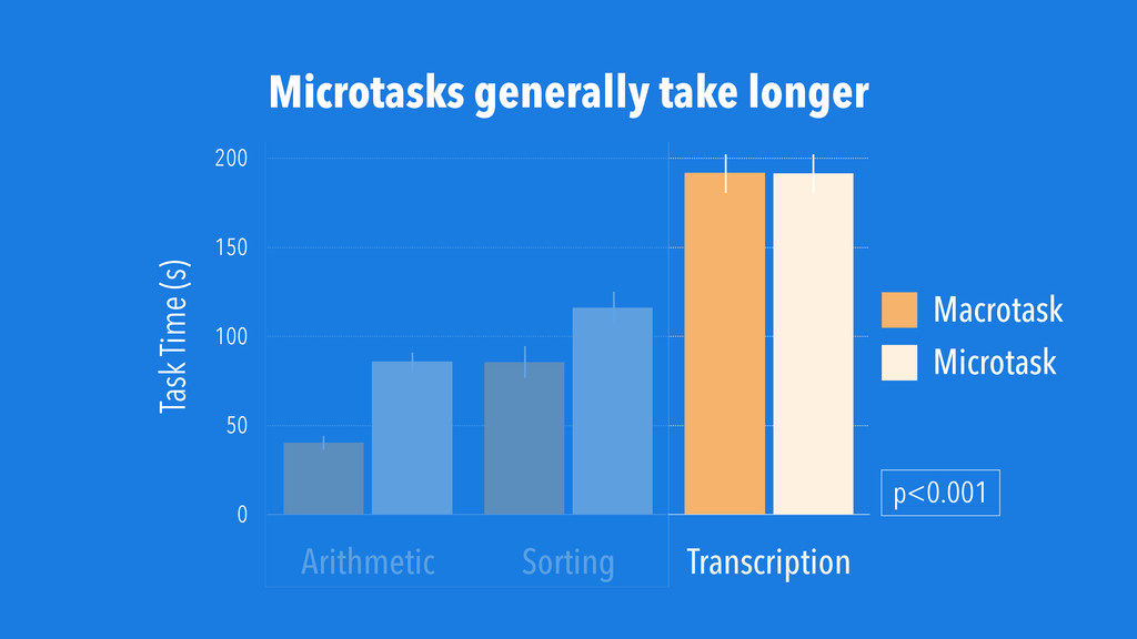 Microtasks generally take longer Task Time (s) ...