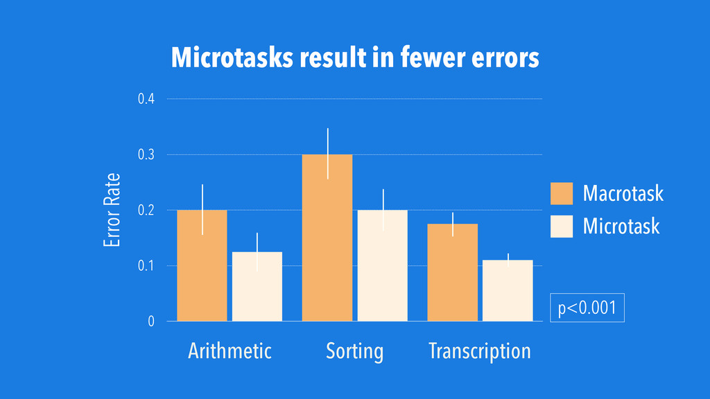 Microtasks result in fewer errors Error Rate 0 ...