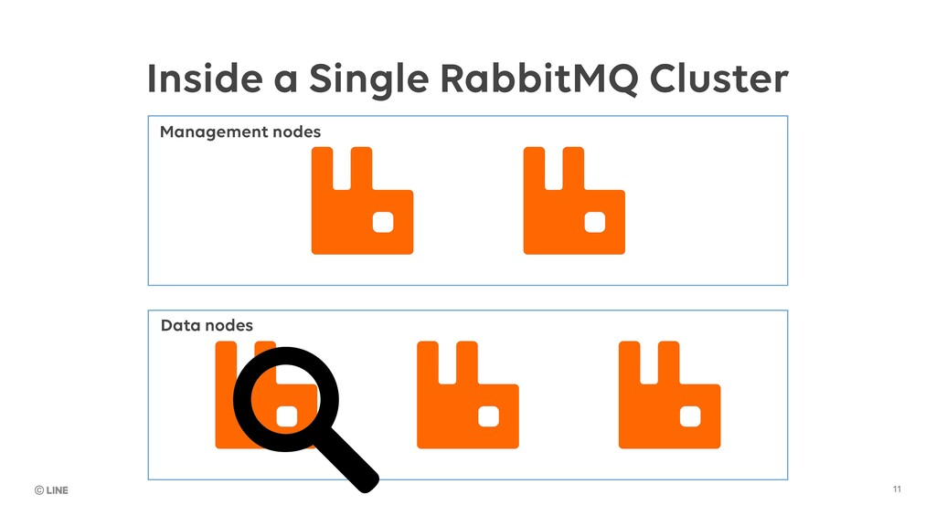 11 Inside a Single RabbitMQ Cluster Management ...