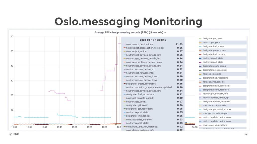 22 Oslo.messaging Monitoring