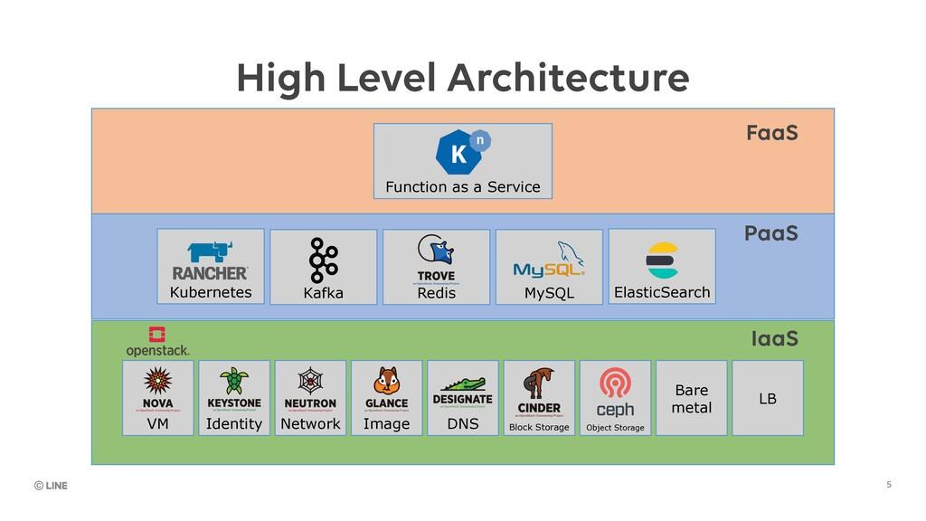 5 IaaS PaaS FaaS High Level Architecture VM Ide...