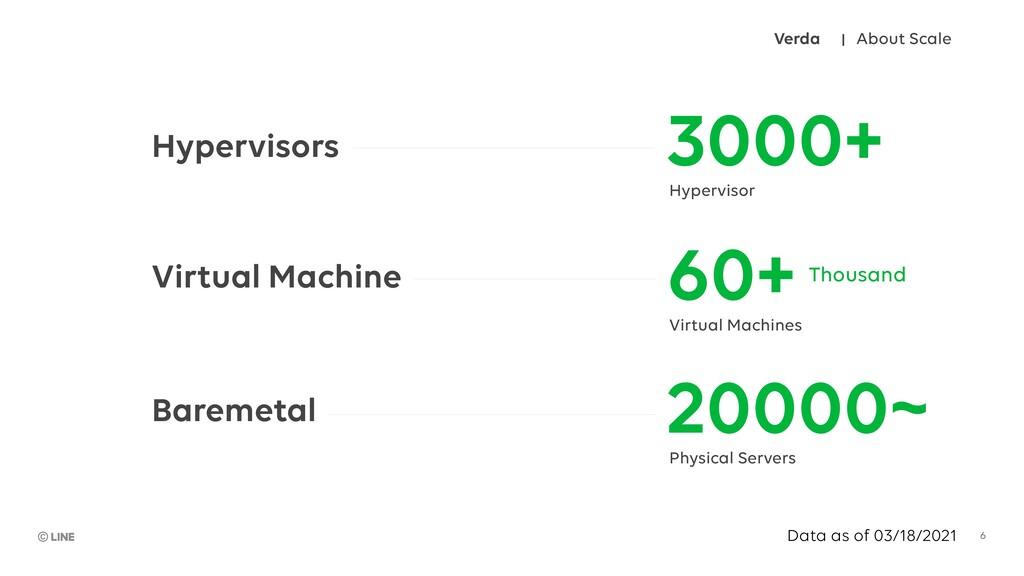 3000+ Hypervisor 60+ Virtual Machines 20000~ Ph...