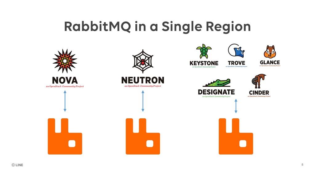 8 RabbitMQ in a Single Region