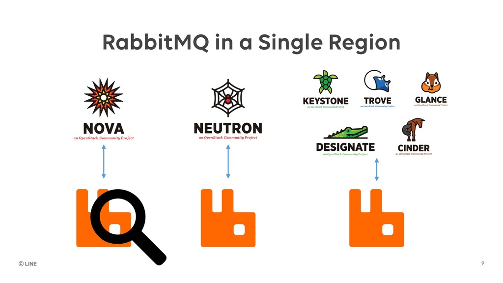 9 RabbitMQ in a Single Region