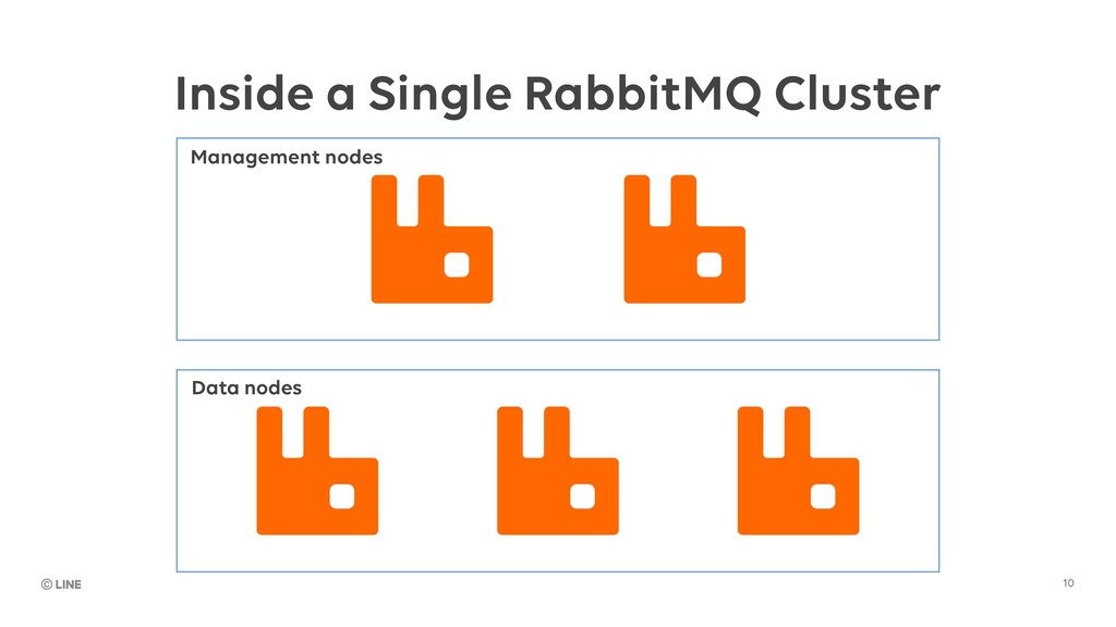 10 Inside a Single RabbitMQ Cluster Management ...