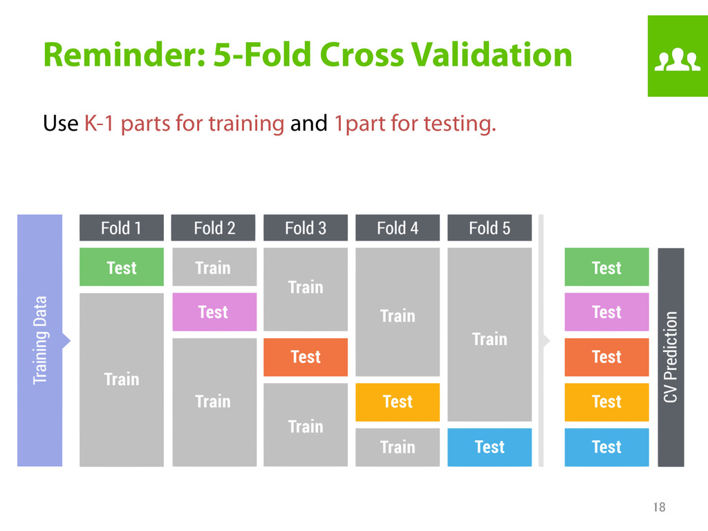 Reminder: 5-Fold Cross Validation Use K-1 part...