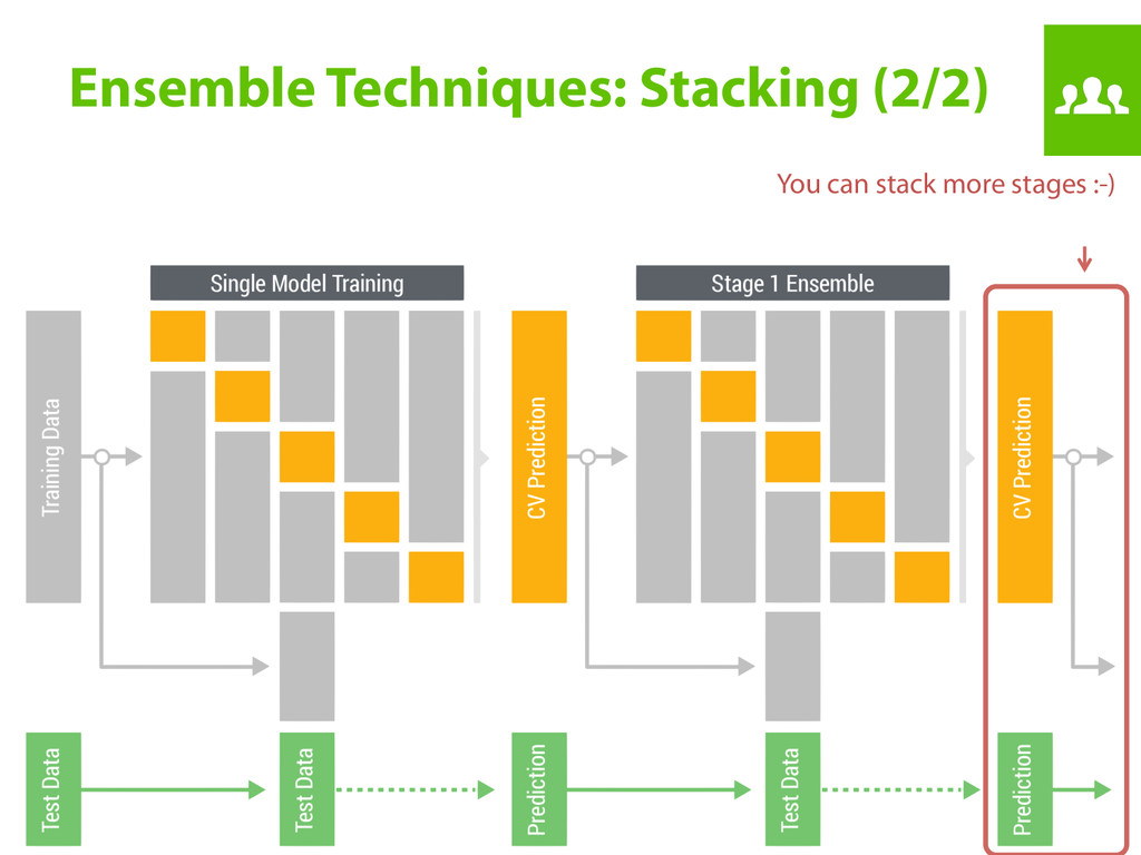Ensemble Techniques: Stacking (2/2) You can st...
