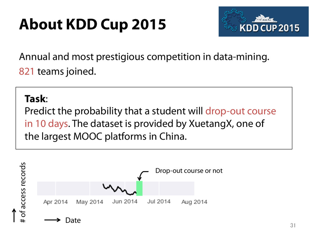 About KDD Cup 2015 Annual and most prestigious...