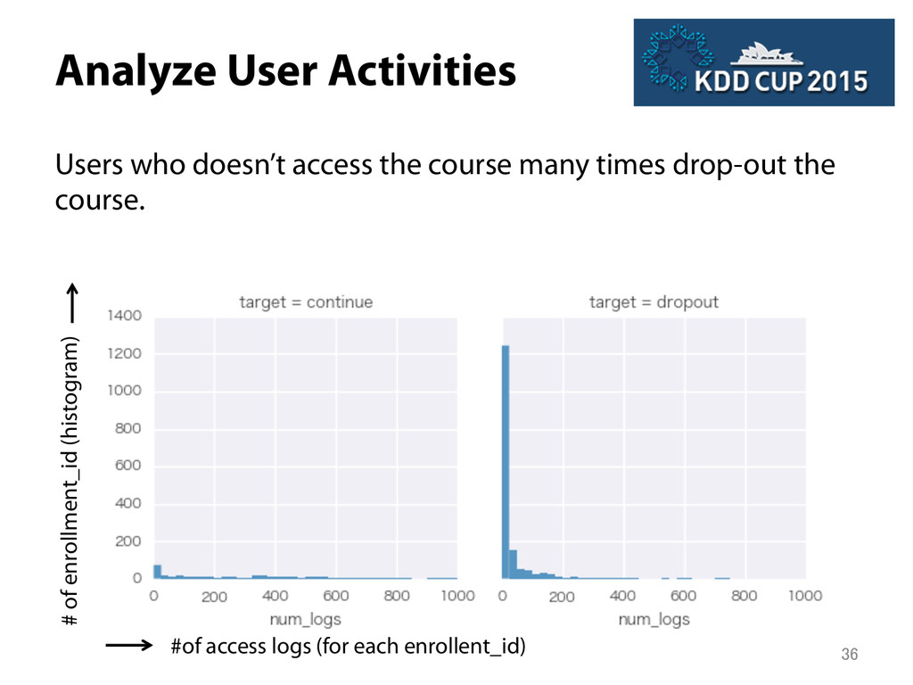 Analyze User Activities Users who doesn't acce...