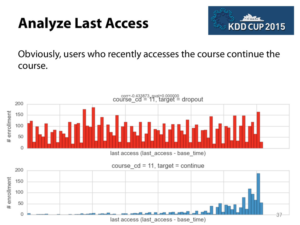 Analyze Last Access Obviously, users who recen...