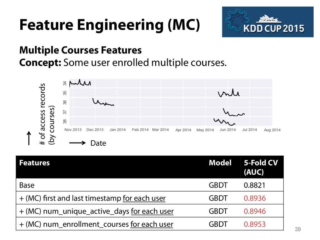 Feature Engineering (MC) Multiple Courses Feat...