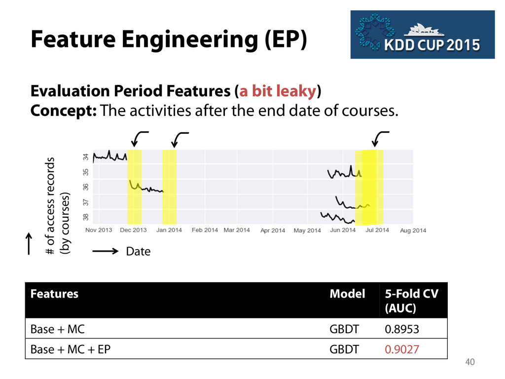 Feature Engineering (EP) Evaluation Period Fea...