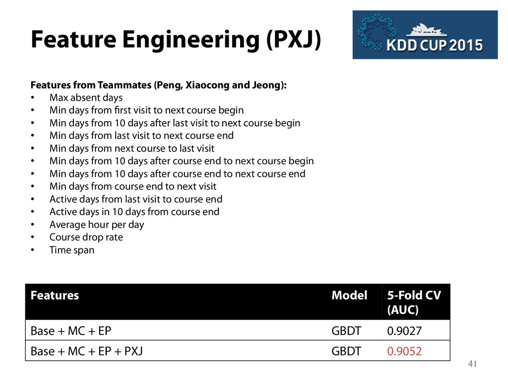 Feature Engineering (PXJ) Features from Teamma...