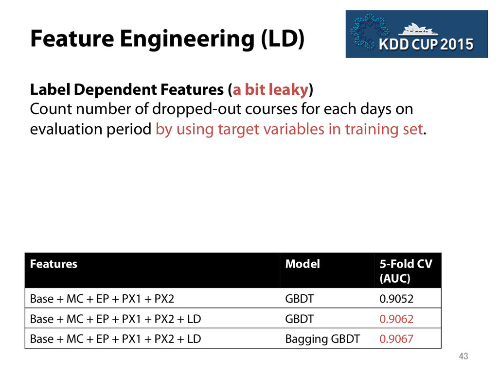 Feature Engineering (LD) Label Dependent Featu...