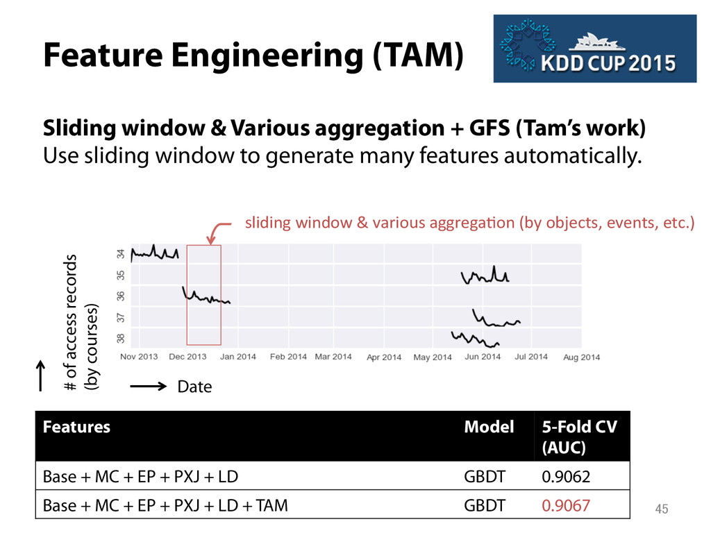 Feature Engineering (TAM) Sliding window & Var...