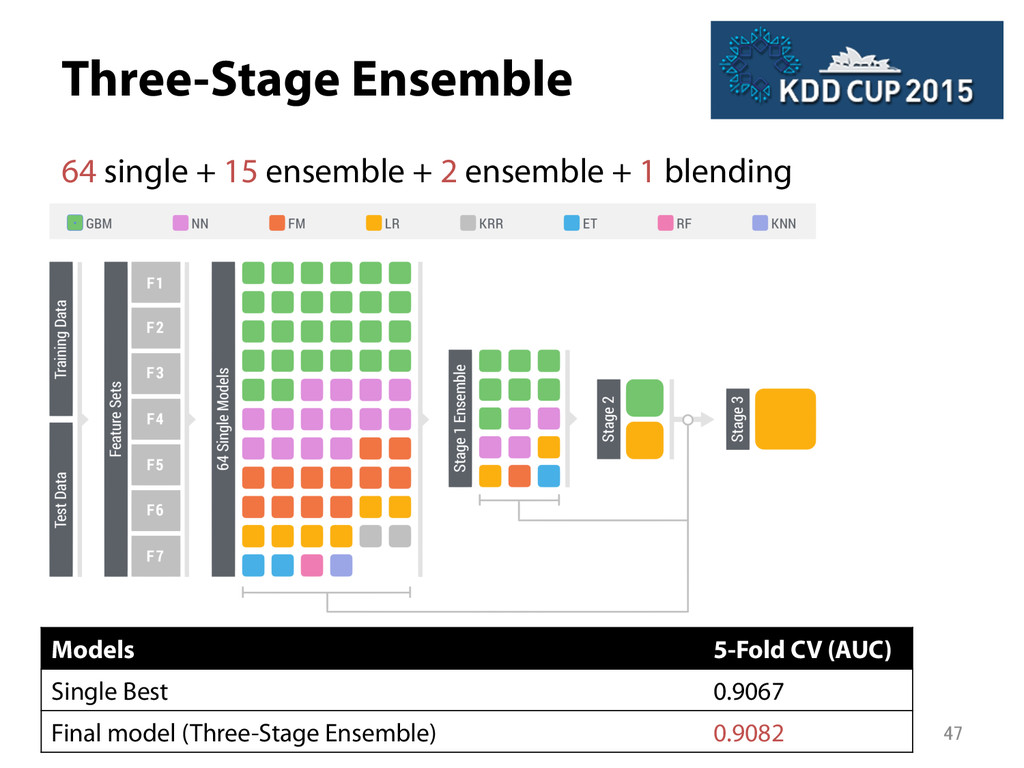 Three-Stage Ensemble 64 single + 15 ensemble +...