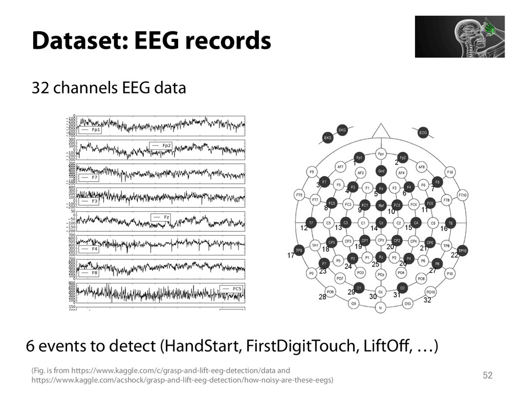 Dataset: EEG records 32 channels EEG data 6 e...