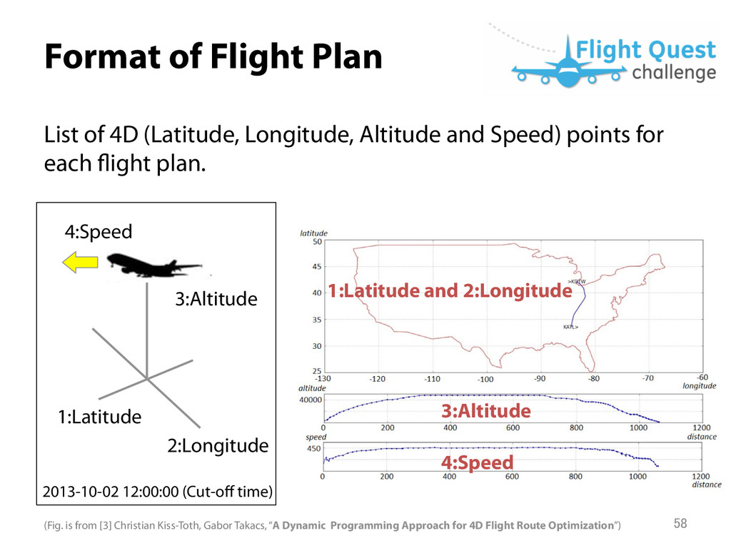 Format of Flight Plan List of 4D (Latitude, Lo...