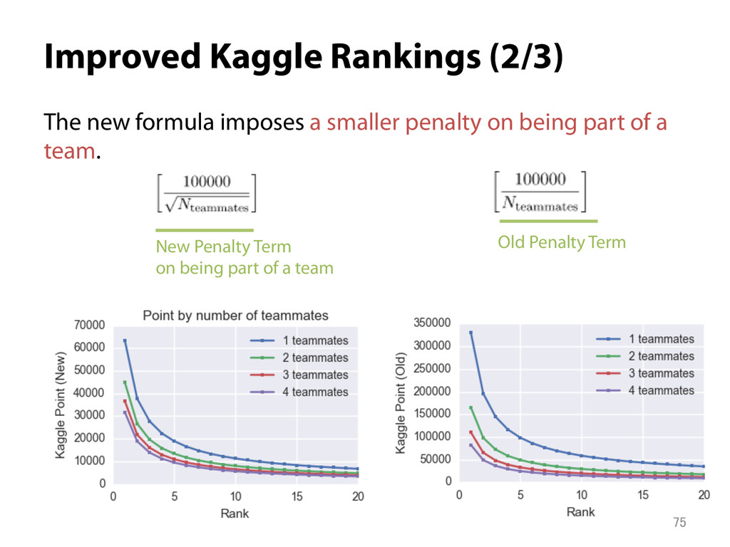 Improved Kaggle Rankings (2/3) The new formula...