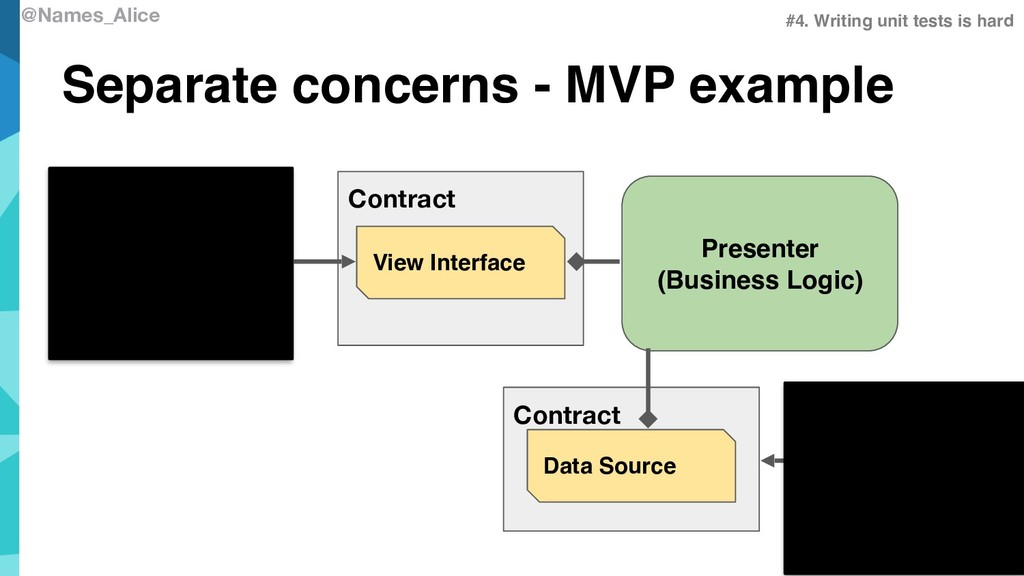 @Names_Alice Separate concerns - MVP example Co...