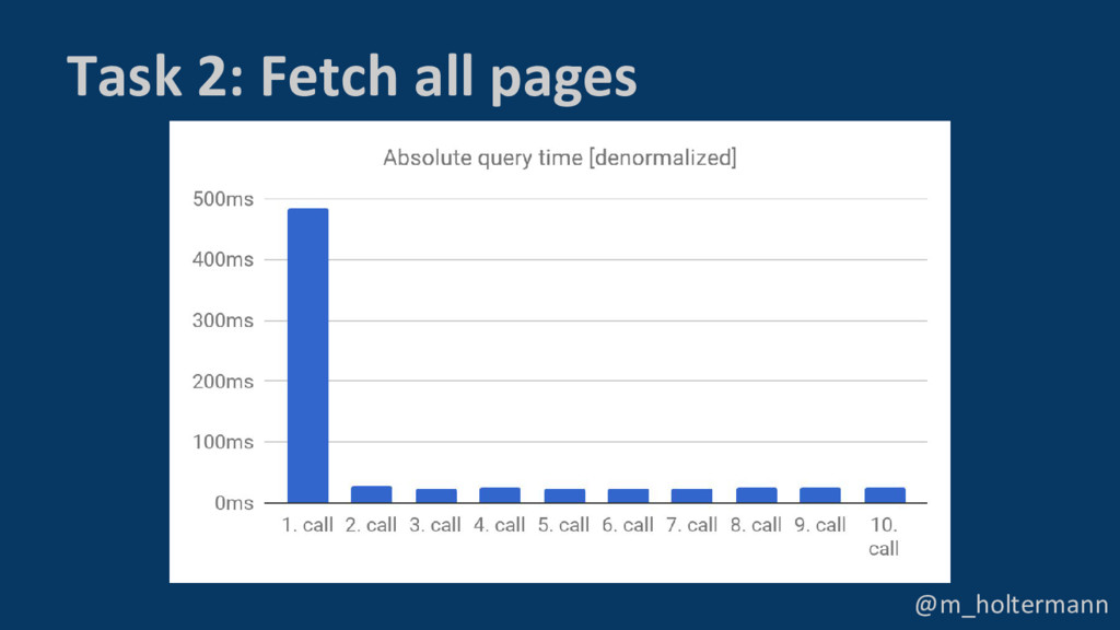 @m_holtermann Task 2: Fetch all pages