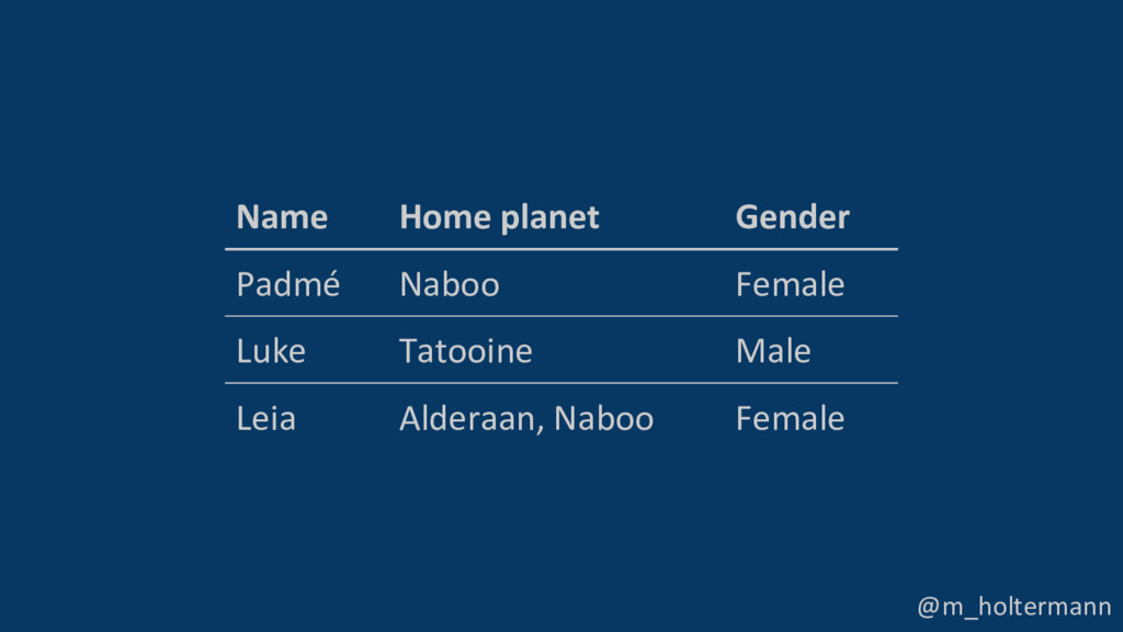 @m_holtermann Name Home planet Gender Padmé Nab...