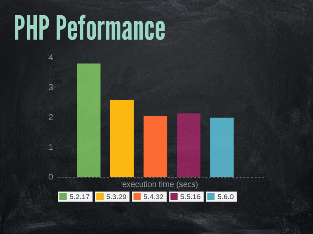 PHP Peformance