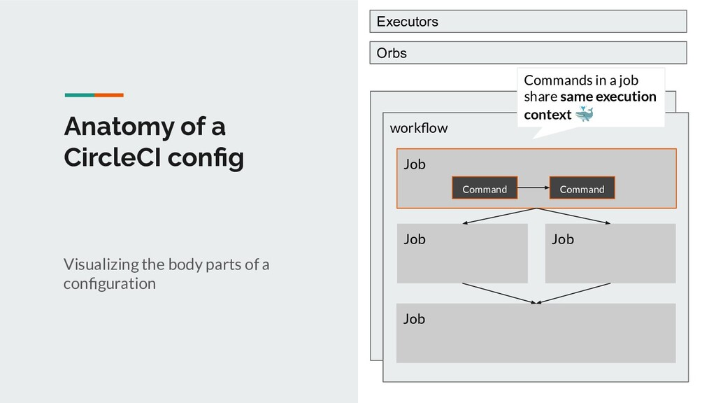 Anatomy of a CircleCI config Visualizing the bod...