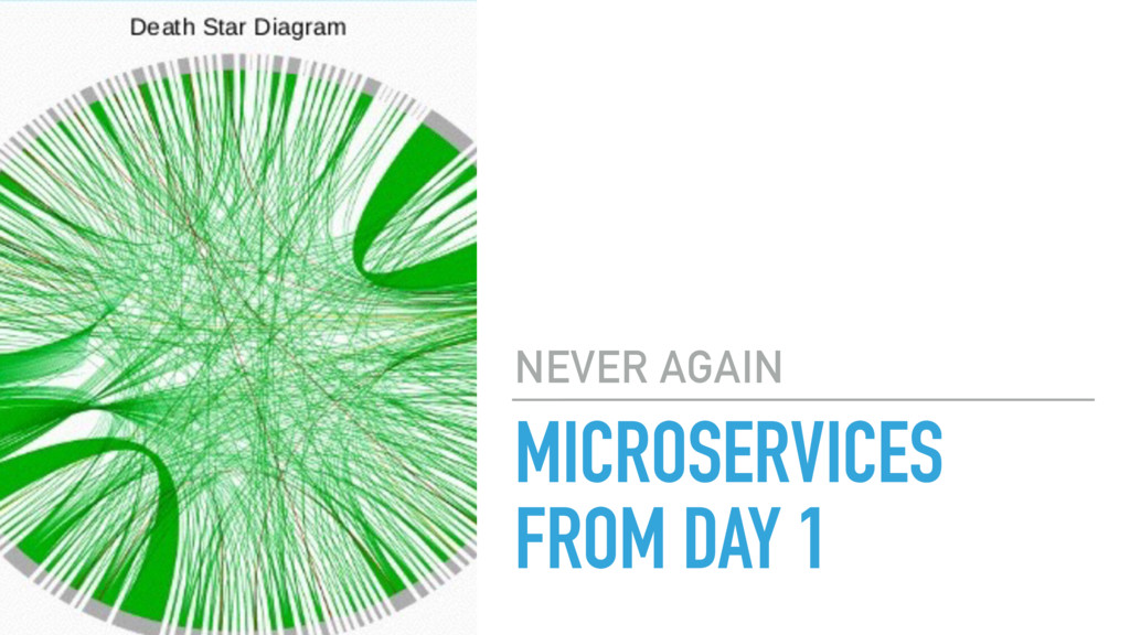 MICROSERVICES FROM DAY 1 NEVER AGAIN