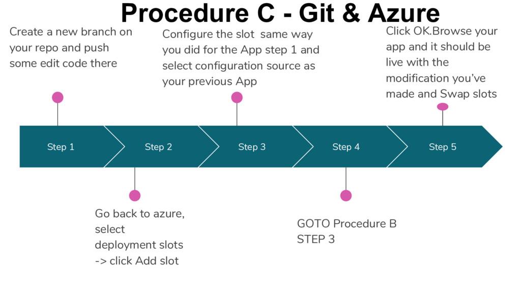 Step 1 Step 2 Step 3 Step 4 GOTO Procedure B ST...