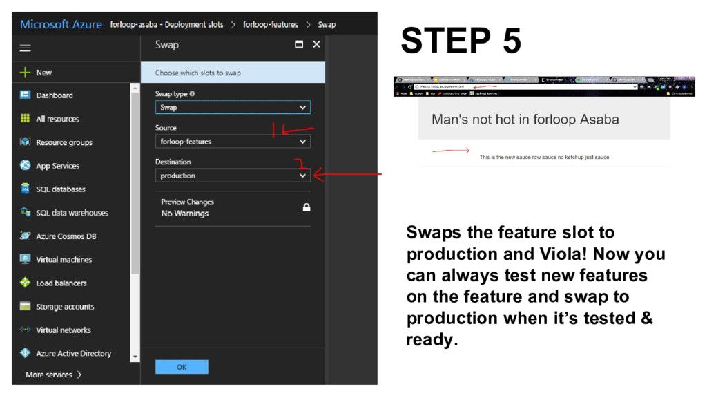 STEP 5 Swaps the feature slot to production and...