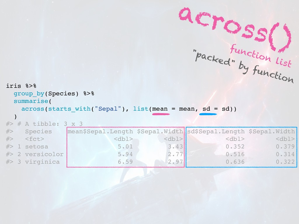 across() function list iris %>% group_by(Specie...
