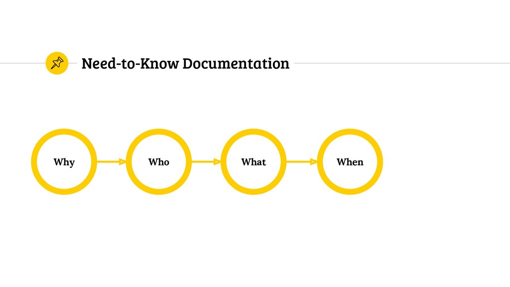 Need-to-Know Documentation Why When What Who