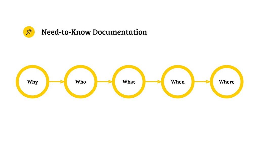 Need-to-Know Documentation Why Where When What ...