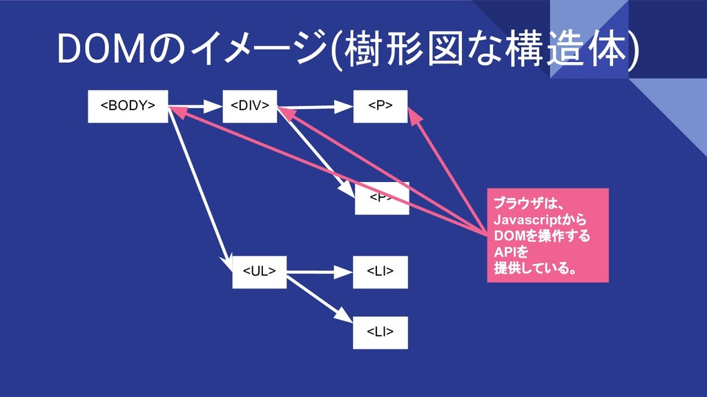 DOMのイメージ(樹形図な構造体) <BODY> <DIV> <UL> <P> <P> <LI...