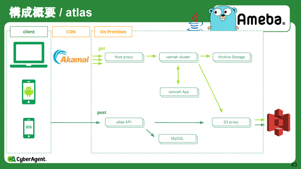 構成概要 / atlas 43 iOS client CDN On Premises fron...