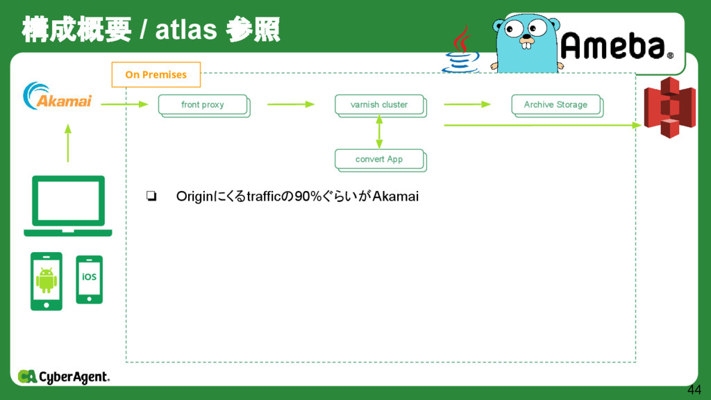 構成概要 / atlas 参照 44 iOS 自作 Storage群 Archive Stor...