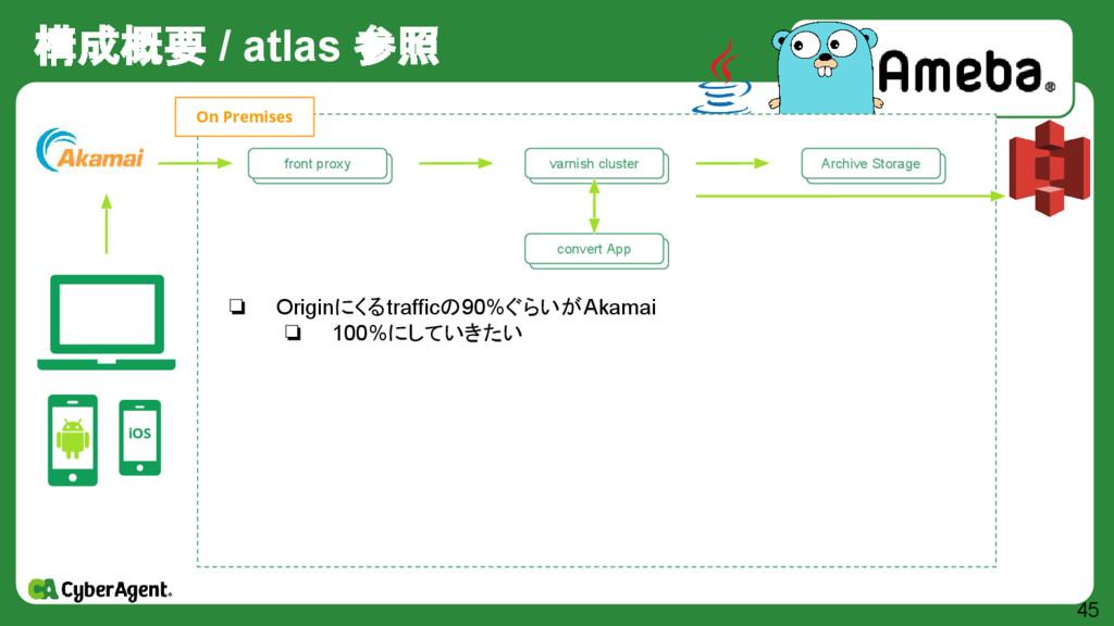 構成概要 / atlas 参照 45 iOS 自作 Storage群 Archive Stor...