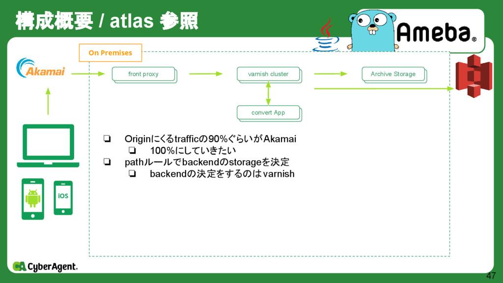 構成概要 / atlas 参照 47 iOS 自作 Storage群 Archive Stor...