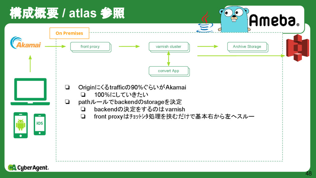 構成概要 / atlas 参照 48 iOS 自作 Storage群 Archive Stor...