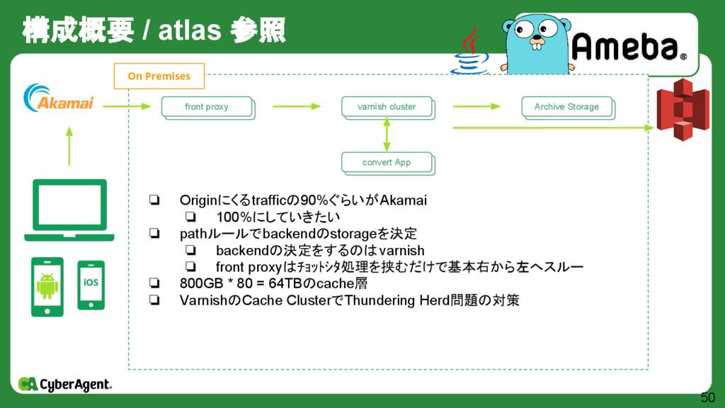 構成概要 / atlas 参照 50 iOS 自作 Storage群 Archive Stor...