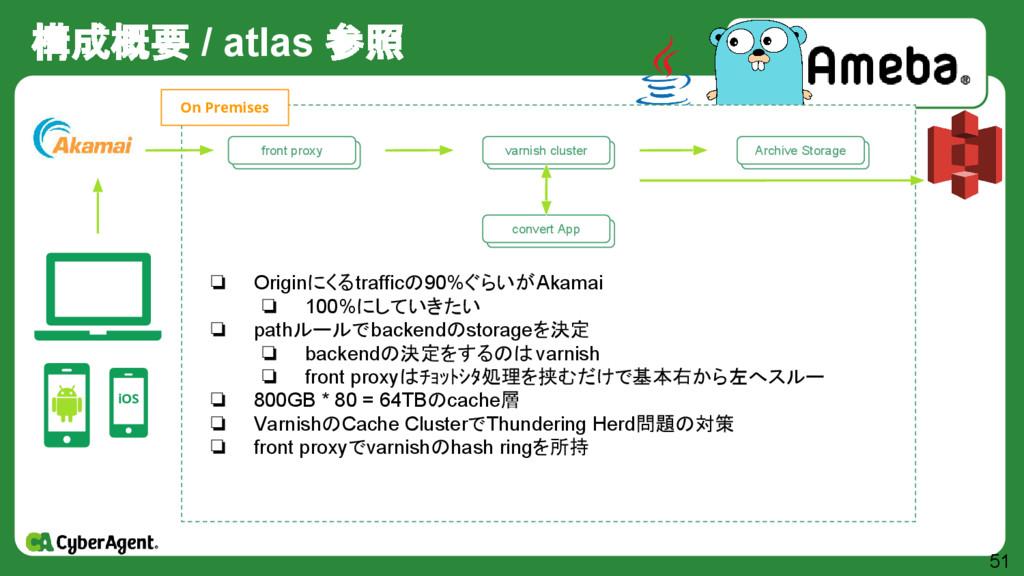 構成概要 / atlas 参照 51 iOS 自作 Storage群 Archive Stor...