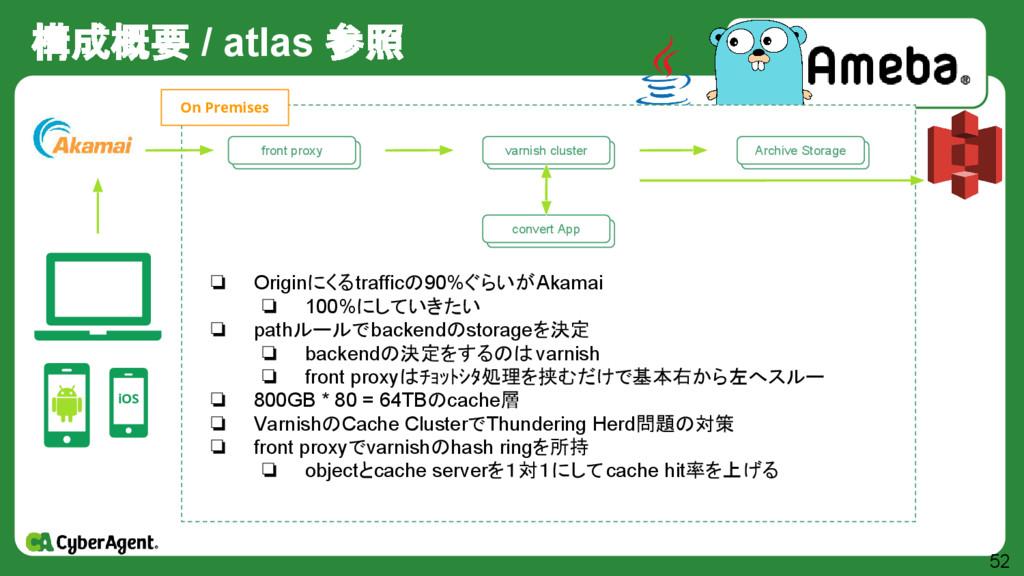 構成概要 / atlas 参照 52 iOS 自作 Storage群 Archive Stor...