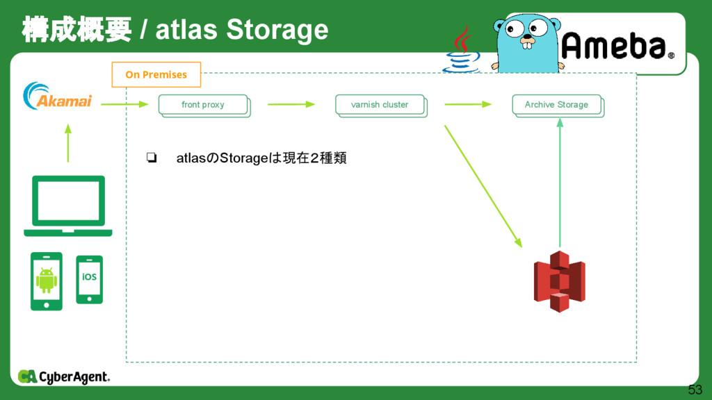 構成概要 / atlas Storage 53 iOS 自作 Storage群 Archive...