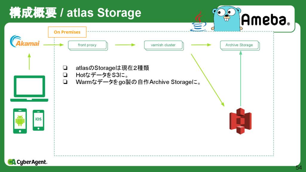 構成概要 / atlas Storage 54 iOS 自作 Storage群 Archive...